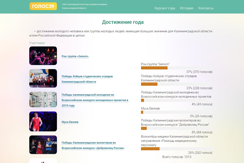 Сайт голосований Агентства по делам молодежи Калининградской области